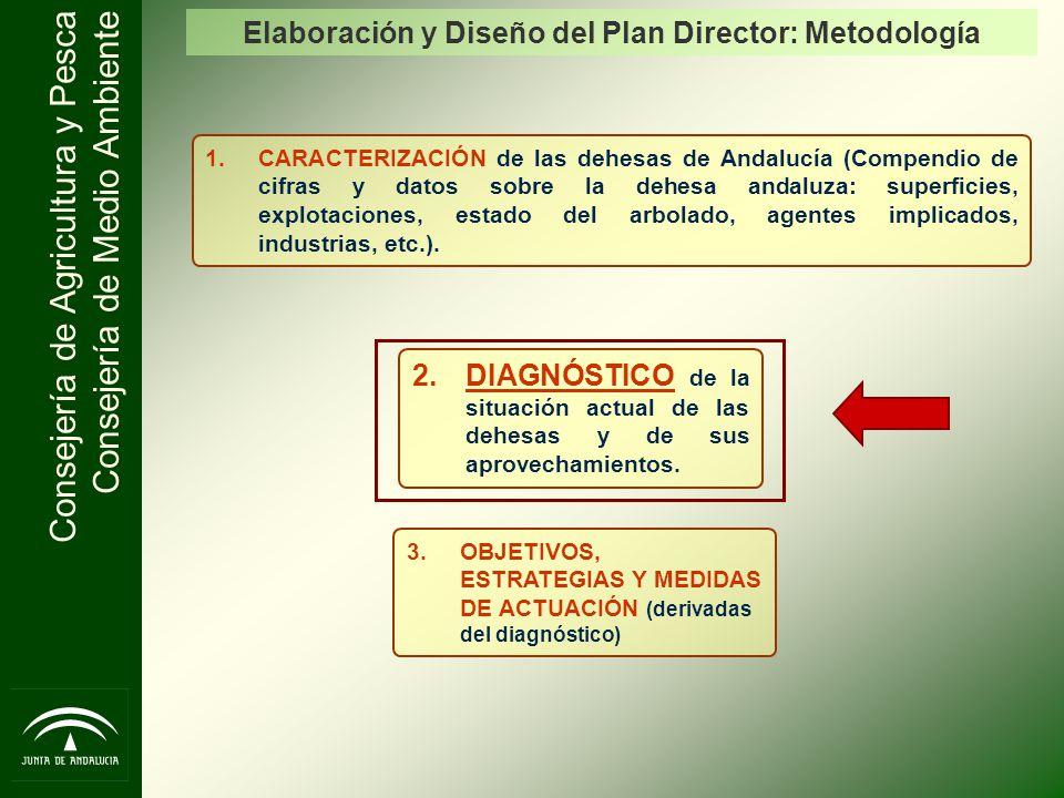Consejería de Agricultura y Pesca Consejería de Medio Ambiente 1.CARACTERIZACIÓN de las dehesas de Andalucía (Compendio de cifras y datos sobre la deh