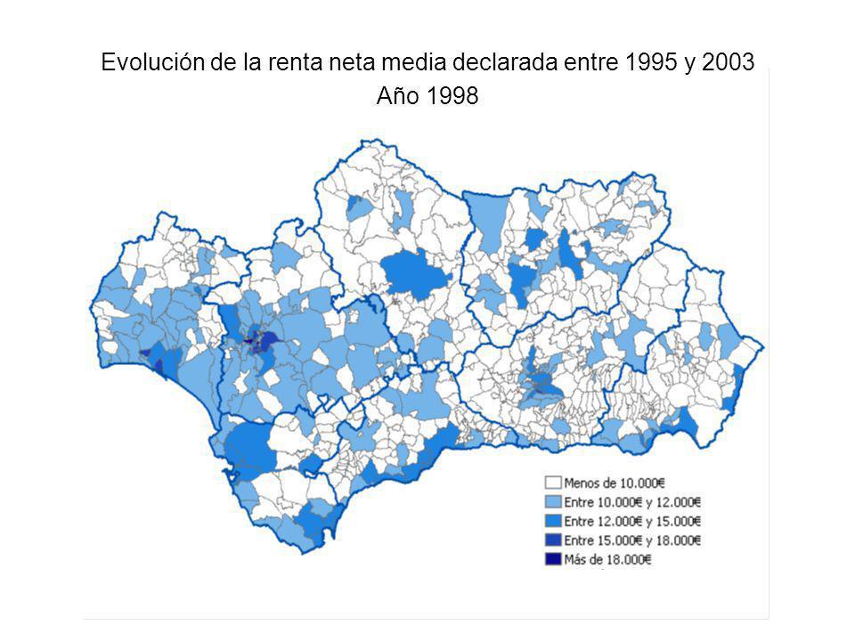 Evolución de la renta neta media declarada entre 1995 y 2003 Año 1998
