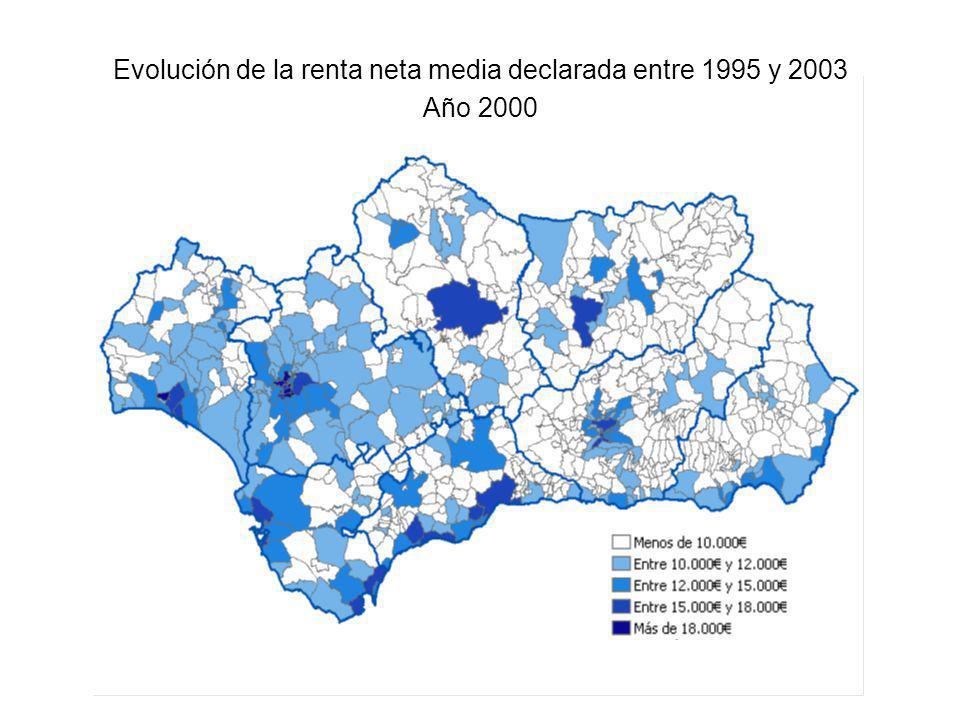 Evolución de la renta neta media declarada entre 1995 y 2003 Año 2000