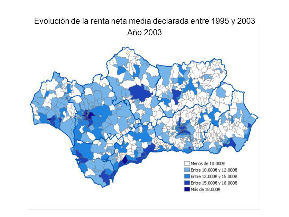 Evolución de la renta neta media declarada entre 1995 y 2003 Año 2003