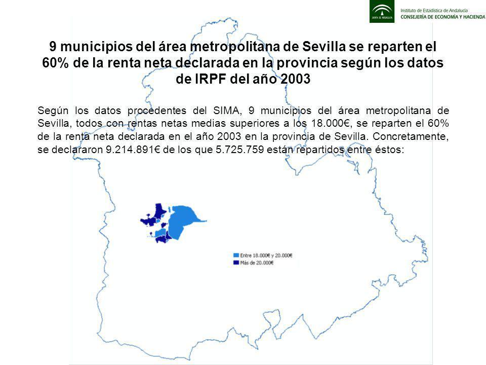 9 municipios del área metropolitana de Sevilla se reparten el 60% de la renta neta declarada en la provincia según los datos de IRPF del año 2003 Según los datos procedentes del SIMA, 9 municipios del área metropolitana de Sevilla, todos con rentas netas medias superiores a los 18.000, se reparten el 60% de la renta neta declarada en el año 2003 en la provincia de Sevilla.