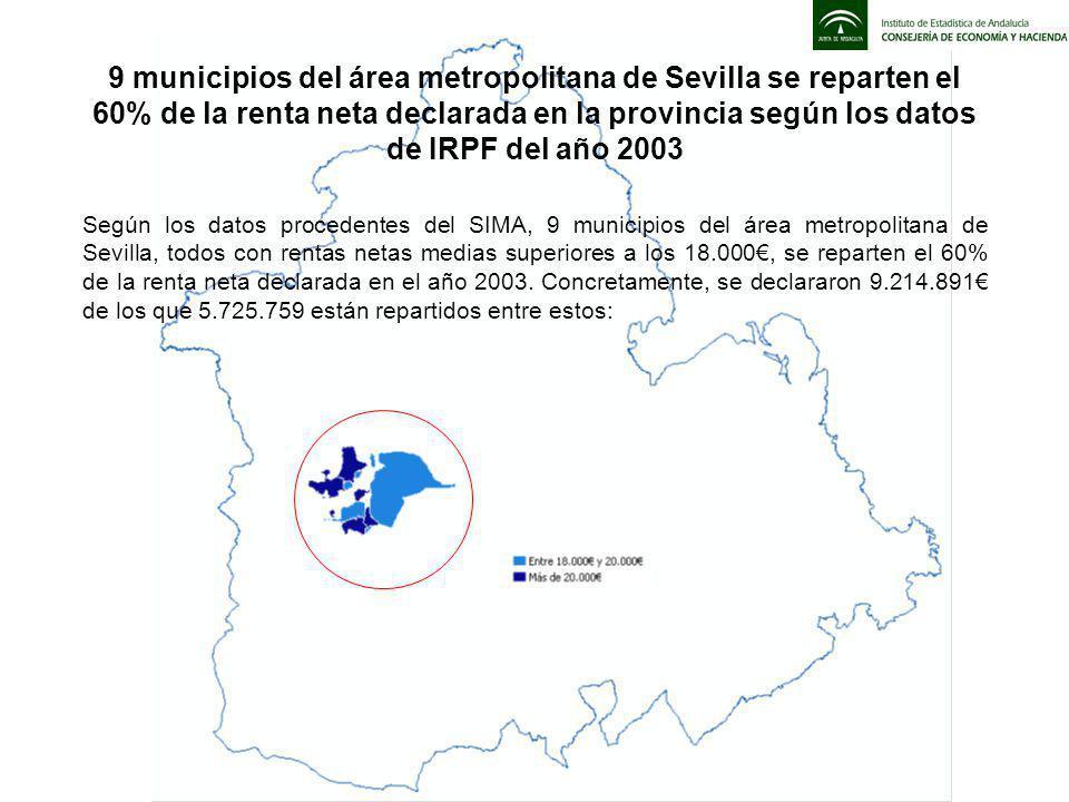 Según los datos procedentes del SIMA, 9 municipios del área metropolitana de Sevilla, todos con rentas netas medias superiores a los 18.000, se reparten el 60% de la renta neta declarada en el año 2003.