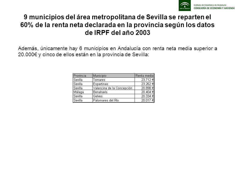 Además, únicamente hay 6 municipios en Andalucía con renta neta media superior a 20.000 y cinco de ellos están en la provincia de Sevilla: 9 municipios del área metropolitana de Sevilla se reparten el 60% de la renta neta declarada en la provincia según los datos de IRPF del año 2003
