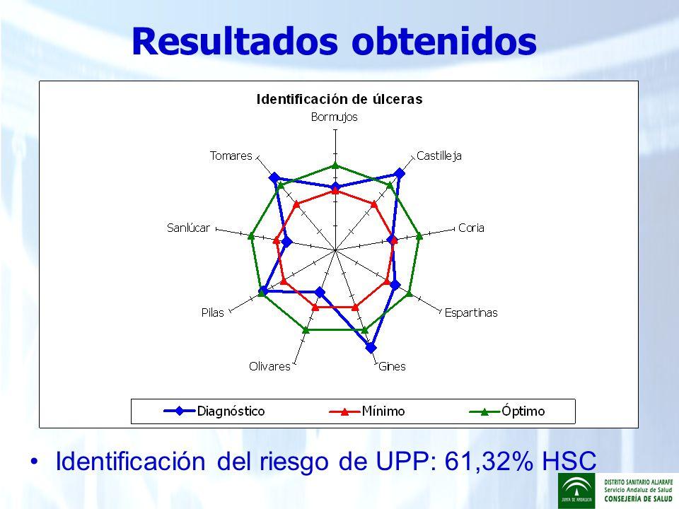 Resultados obtenidos Identificación del riesgo de UPP: 61,32% HSC