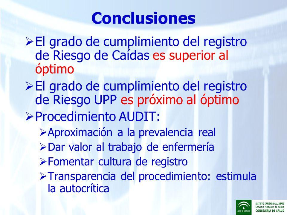 Conclusiones El grado de cumplimiento del registro de Riesgo de Caídas es superior al óptimo El grado de cumplimiento del registro de Riesgo UPP es pr