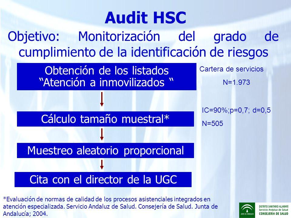 Audit HSC Evaluación por un par de auditores sin conflicto de intereses, en los centros Criterios selección historias: Criterios de inclusión Criterios de exclusión Contacto con el sistema durante el 2008 Exitus o desplazamiento en el 2008 Auditoría en presencia de profesionales de la UGC