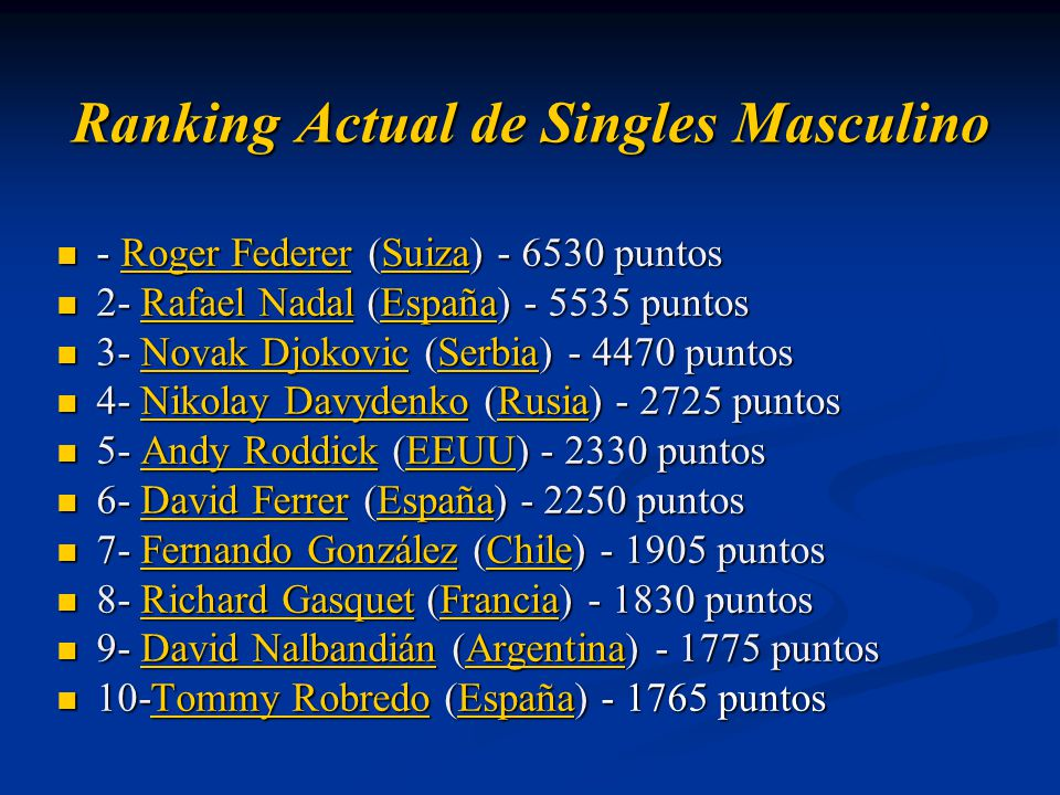 Ranking Actual de Singles Masculino - Roger Federer (Suiza) - 6530 puntos - Roger Federer (Suiza) - 6530 puntosRoger FedererSuizaRoger FedererSuiza 2- Rafael Nadal (España) - 5535 puntos 2- Rafael Nadal (España) - 5535 puntosRafael NadalEspañaRafael NadalEspaña 3- Novak Djokovic (Serbia) - 4470 puntos 3- Novak Djokovic (Serbia) - 4470 puntosNovak DjokovicSerbiaNovak DjokovicSerbia 4- Nikolay Davydenko (Rusia) - 2725 puntos 4- Nikolay Davydenko (Rusia) - 2725 puntosNikolay DavydenkoRusiaNikolay DavydenkoRusia 5- Andy Roddick (EEUU) - 2330 puntos 5- Andy Roddick (EEUU) - 2330 puntosAndy RoddickEEUUAndy RoddickEEUU 6- David Ferrer (España) - 2250 puntos 6- David Ferrer (España) - 2250 puntosDavid FerrerEspañaDavid FerrerEspaña 7- Fernando González (Chile) - 1905 puntos 7- Fernando González (Chile) - 1905 puntosFernando GonzálezChileFernando GonzálezChile 8- Richard Gasquet (Francia) - 1830 puntos 8- Richard Gasquet (Francia) - 1830 puntosRichard GasquetFranciaRichard GasquetFrancia 9- David Nalbandián (Argentina) - 1775 puntos 9- David Nalbandián (Argentina) - 1775 puntosDavid NalbandiánArgentinaDavid NalbandiánArgentina 10-Tommy Robredo (España) - 1765 puntos 10-Tommy Robredo (España) - 1765 puntosTommy RobredoEspañaTommy RobredoEspaña