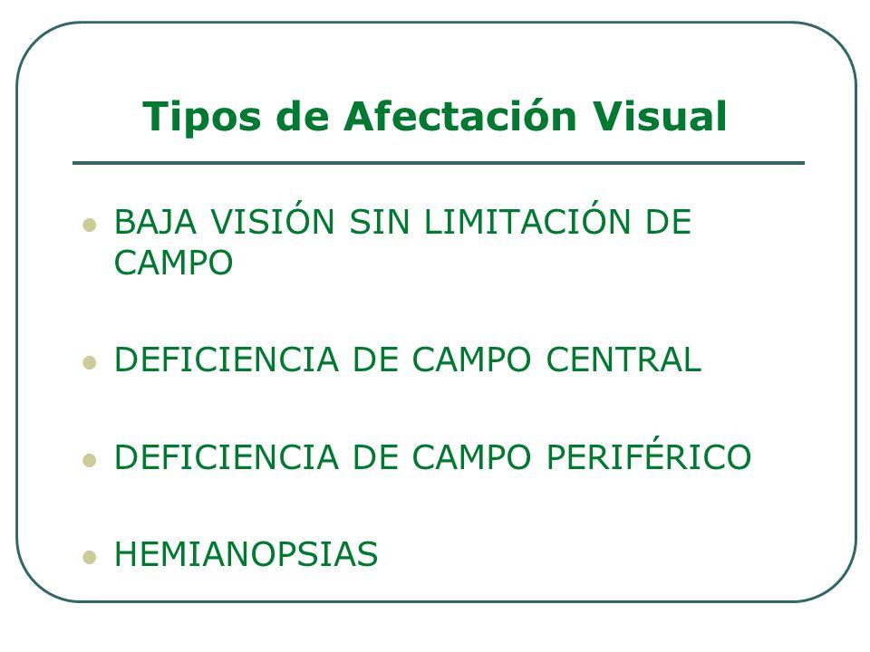 BAJA VISIÓN SIN LIMITACIÓN DE CAMPO DEFICIENCIA DE CAMPO CENTRAL DEFICIENCIA DE CAMPO PERIFÉRICO HEMIANOPSIAS Tipos de Afectación Visual