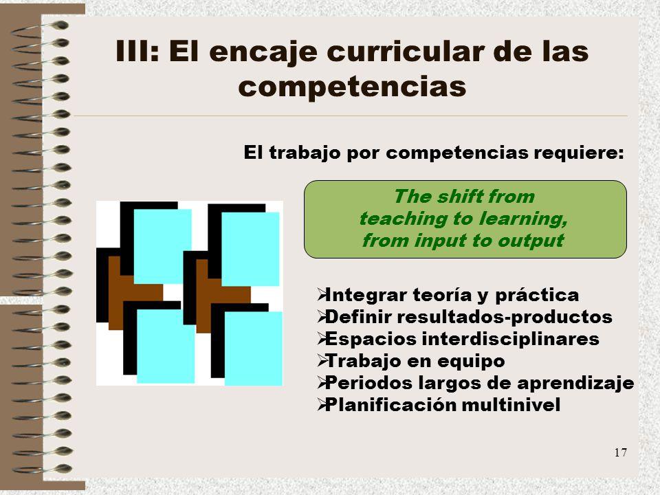 17 III: El encaje curricular de las competencias El trabajo por competencias requiere: Integrar teoría y práctica Definir resultados-productos Espacio