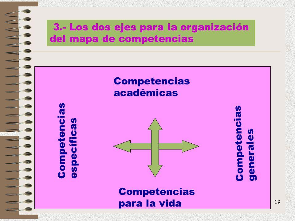 19 3.- Los dos ejes para la organización del mapa de competencias Competencias académicas Competencias para la vida Competencias específicas Competenc