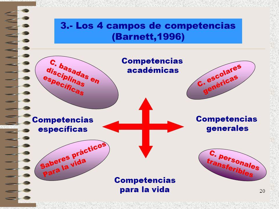 20 3.- Los 4 campos de competencias (Barnett,1996) Competencias académicas Competencias para la vida Competencias específicas Competencias generales C