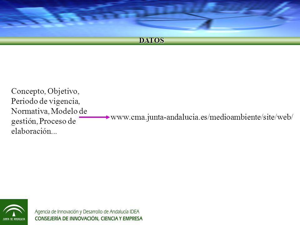 DATOS DATOS Concepto, Objetivo, Periodo de vigencia, Normativa, Modelo de gestión, Proceso de elaboración...