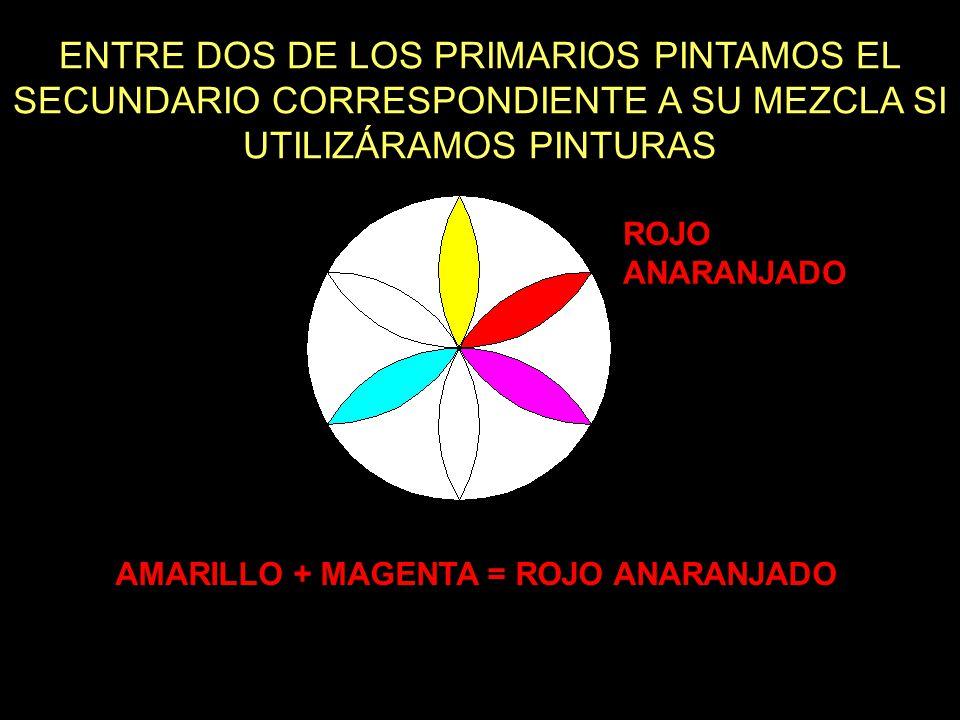 ENTRE DOS DE LOS PRIMARIOS PINTAMOS EL SECUNDARIO CORRESPONDIENTE A SU MEZCLA SI UTILIZÁRAMOS PINTURAS AMARILLO + MAGENTA = ROJO ANARANJADO ROJO ANARANJADO