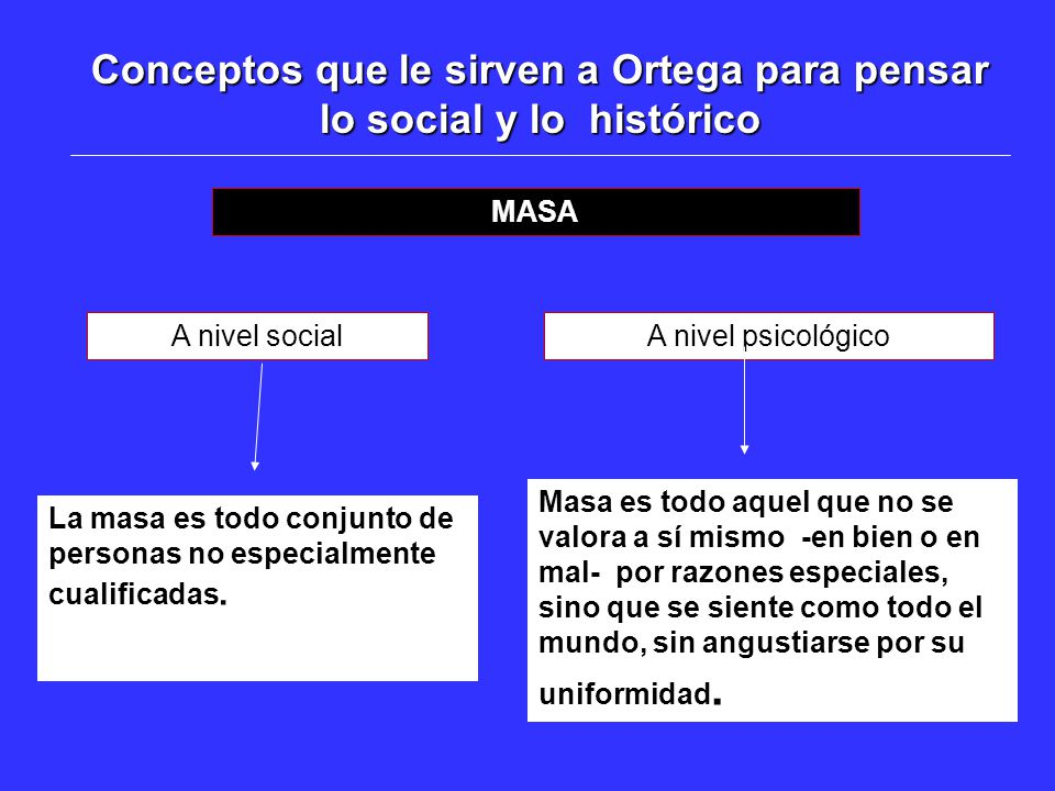 Conceptos que le sirven a Ortega para pensar lo social y lo histórico MASA A nivel social La masa es todo conjunto de personas no especialmente cualif