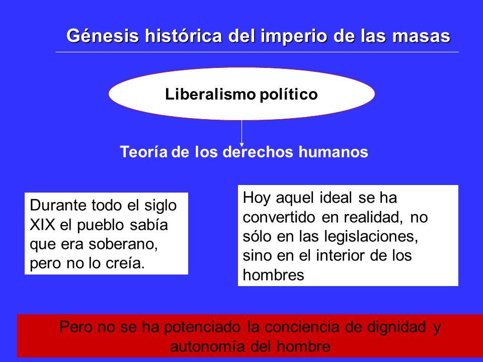 Génesis histórica del imperio de las masas Liberalismo político Teoría de los derechos humanos Durante todo el siglo XIX el pueblo sabía que era soberano, pero no lo creía.