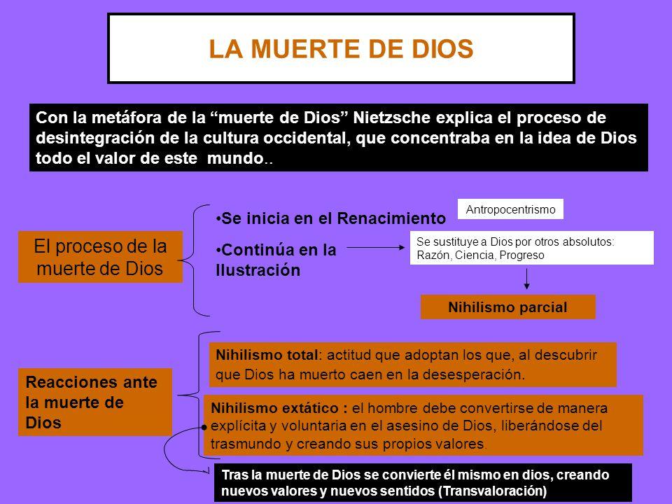 LA MUERTE DE DIOS Con la metáfora de la muerte de Dios Nietzsche explica el proceso de desintegración de la cultura occidental, que concentraba en la