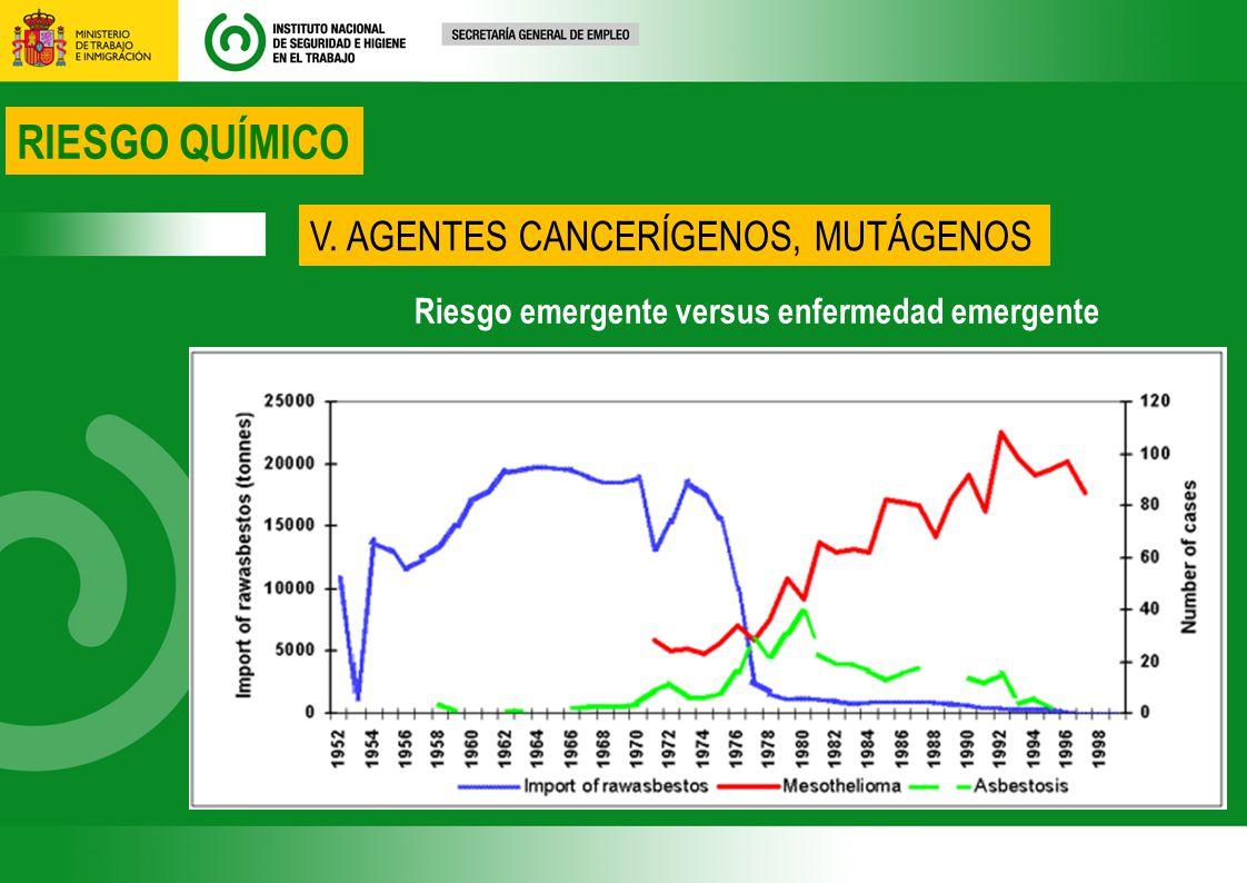 RIESGO QUÍMICO V. AGENTES CANCERÍGENOS, MUTÁGENOS Riesgo emergente versus enfermedad emergente