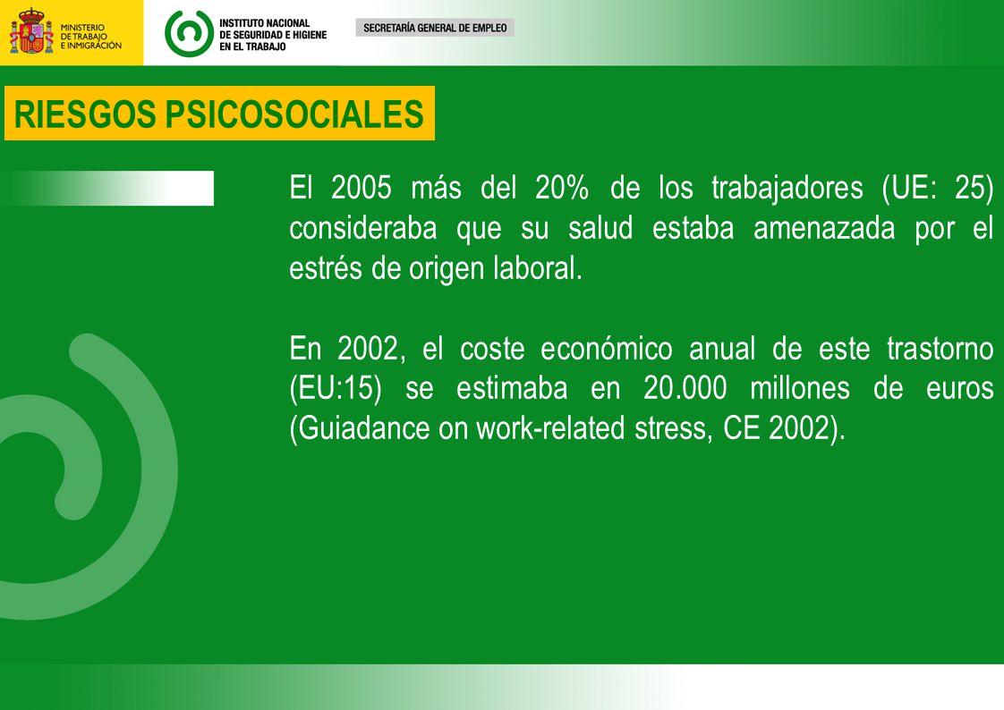 El 2005 más del 20% de los trabajadores (UE: 25) consideraba que su salud estaba amenazada por el estrés de origen laboral.
