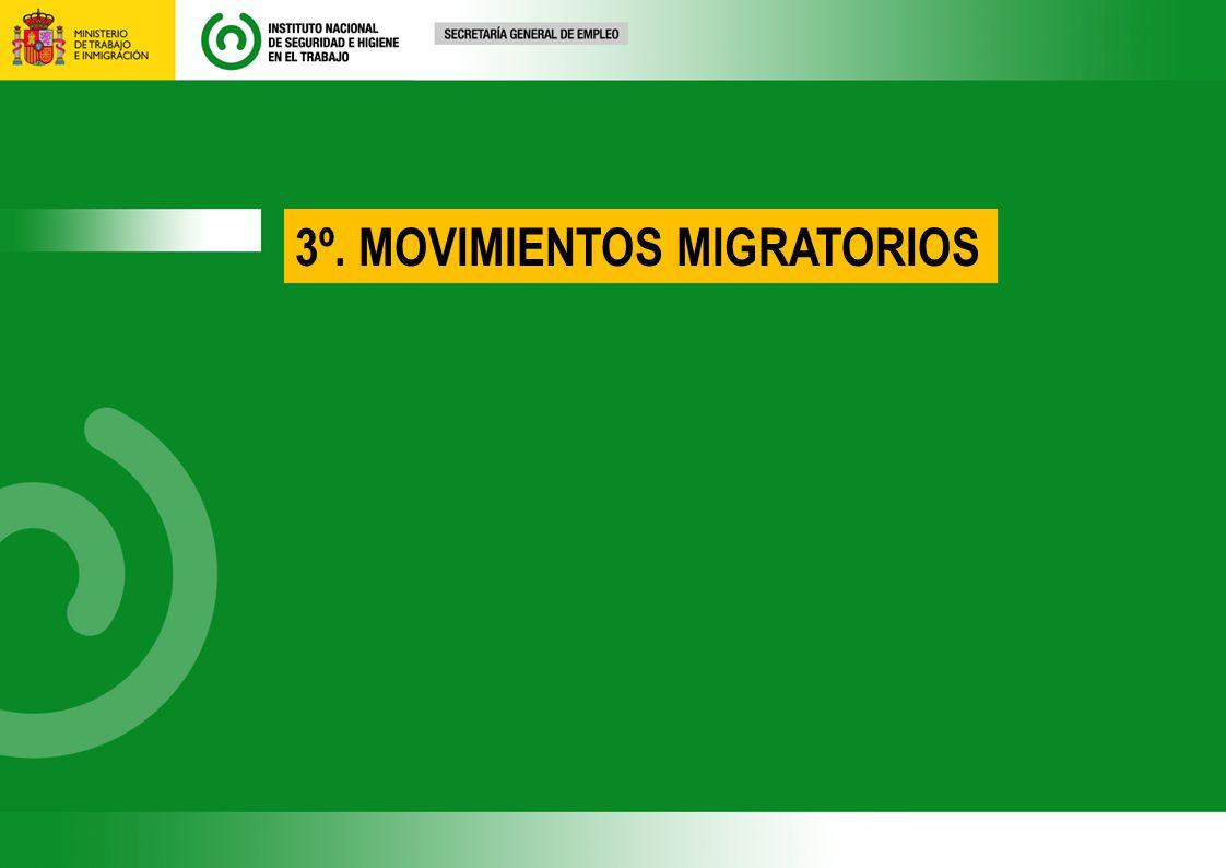 3º. MOVIMIENTOS MIGRATORIOS