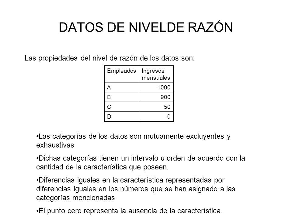 DATOS DE NIVELDE RAZÓN Las propiedades del nivel de razón de los datos son: Las categorías de los datos son mutuamente excluyentes y exhaustivas Dicha