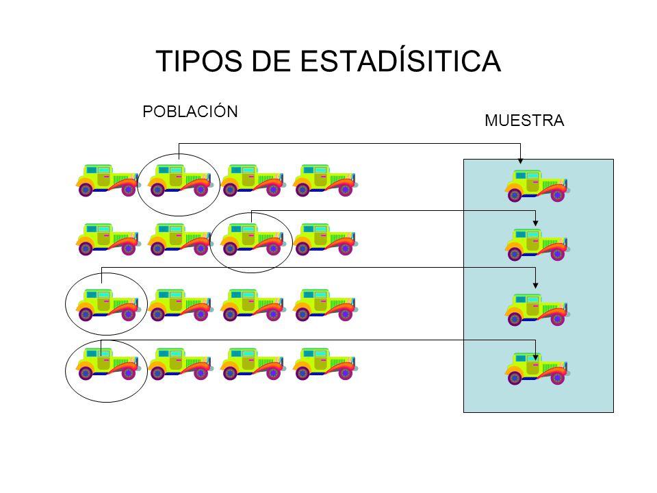 TIPOS DE ESTADÍSITICA POBLACIÓN MUESTRA