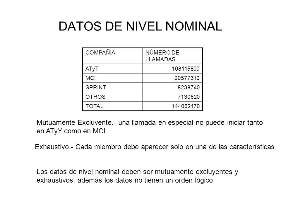 DATOS DE NIVEL NOMINAL COMPAÑIANÚMERO DE LLAMADAS ATyT108115800 MCI20577310 SPRINT8238740 OTROS7130620 TOTAL144062470 Mutuamente Excluyente.- una llam