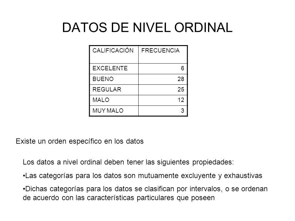 DATOS DE NIVEL ORDINAL Existe un orden específico en los datos Los datos a nivel ordinal deben tener las siguientes propiedades: Las categorías para l