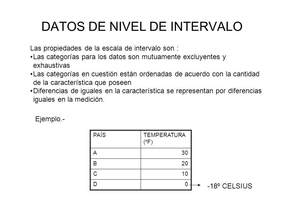 DATOS DE NIVEL DE INTERVALO Las propiedades de la escala de intervalo son : Las categorías para los datos son mutuamente excluyentes y exhaustivas Las