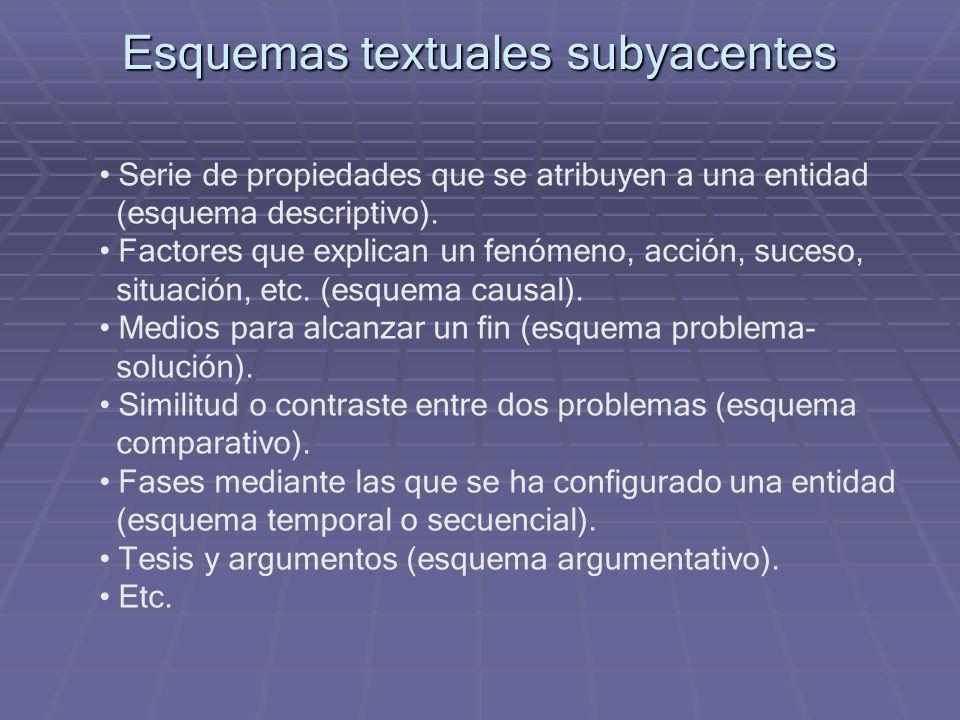Esquemas textuales subyacentes Serie de propiedades que se atribuyen a una entidad (esquema descriptivo). Factores que explican un fenómeno, acción, s