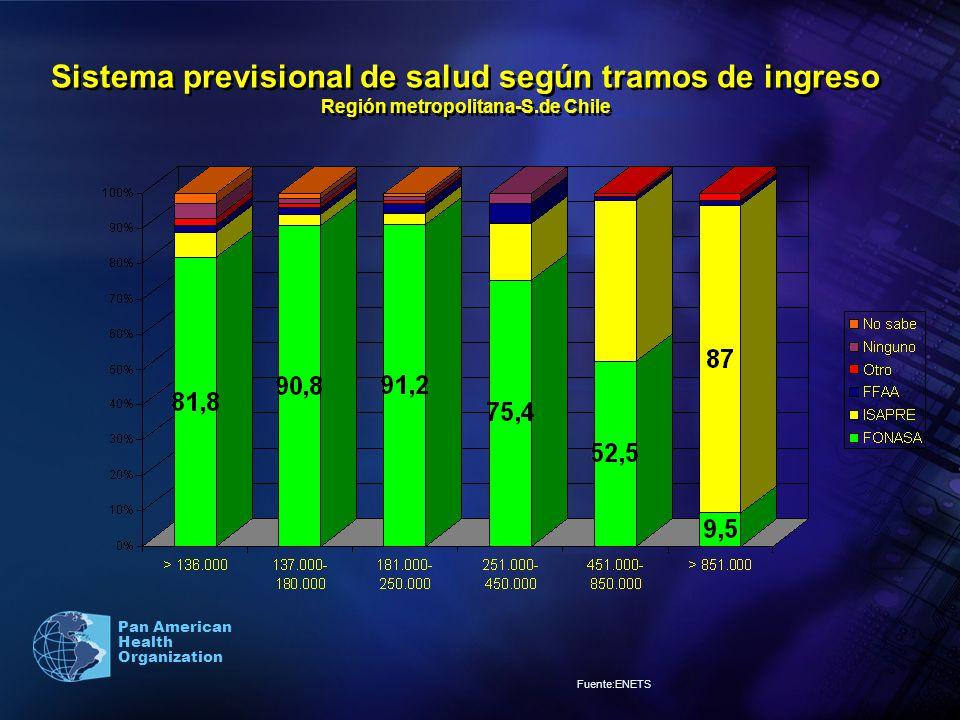 Pan American Health Organization Sistema previsional de salud según tramos de ingreso Región metropolitana-S.de Chile Fuente:ENETS