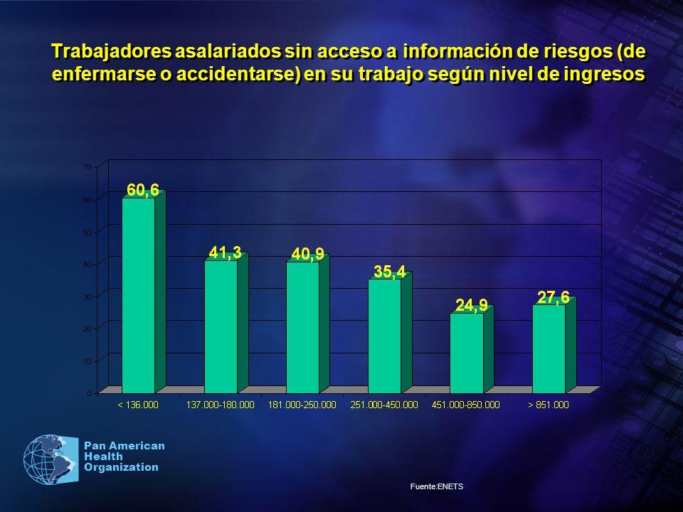 Pan American Health Organization Trabajadores asalariados sin acceso a información de riesgos (de enfermarse o accidentarse) en su trabajo según nivel