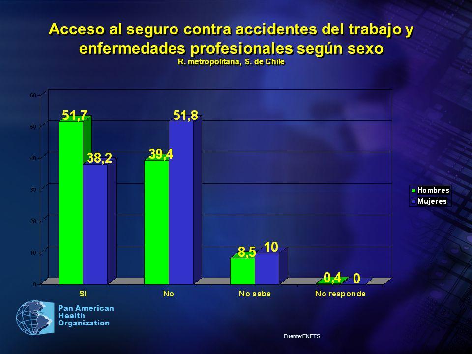 Pan American Health Organization Acceso al seguro contra accidentes del trabajo y enfermedades profesionales según sexo R. metropolitana, S. de Chile