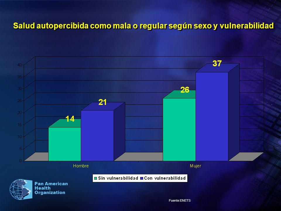 Pan American Health Organization Salud autopercibida como mala o regular según sexo y vulnerabilidad Fuente:ENETS