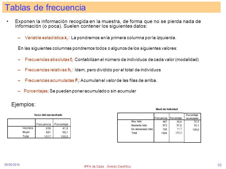 09/06/2014 IPFA de Cádiz Ámbito Científico 10 Exponen la información recogida en la muestra, de forma que no se pierda nada de información (o poca). S