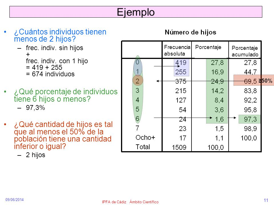 09/06/2014 IPFA de Cádiz Ámbito Científico 11 Ejemplo ¿Cuántos individuos tienen menos de 2 hijos? –frec. indiv. sin hijos + frec. indiv. con 1 hijo =