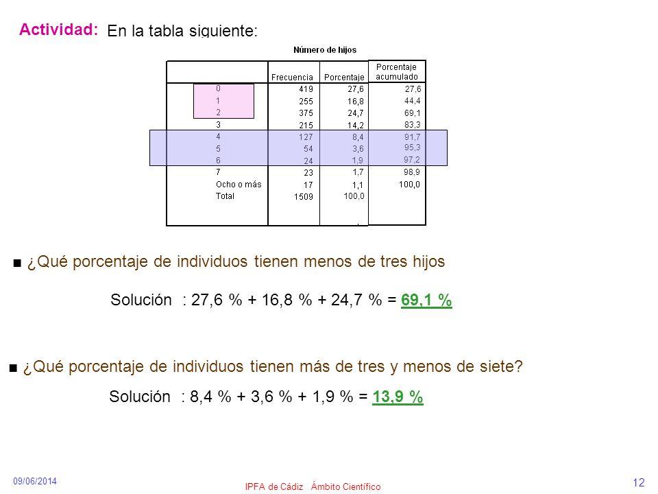 09/06/2014 IPFA de Cádiz Ámbito Científico 12 Actividad: En la tabla siguiente: ¿Qué porcentaje de individuos tienen menos de tres hijos Solución : 27