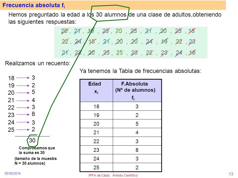 09/06/2014 IPFA de Cádiz Ámbito Científico 13 Frecuencia absoluta f i Hemos preguntado la edad a los 30 alumnos de una clase de adultos,obteniendo las