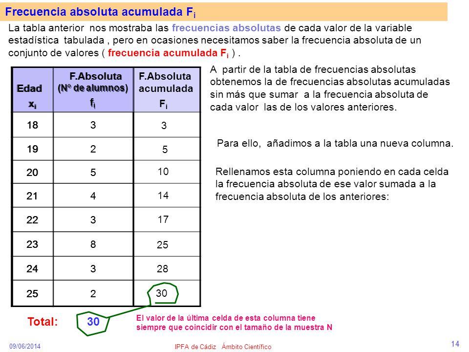 09/06/2014 IPFA de Cádiz Ámbito Científico 14 Frecuencia absoluta acumulada F i La tabla anterior nos mostraba las frecuencias absolutas de cada valor