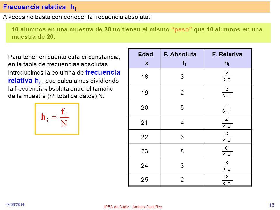 09/06/2014 IPFA de Cádiz Ámbito Científico 15 Frecuencia relativa h i A veces no basta con conocer la frecuencia absoluta: 10 alumnos en una muestra d