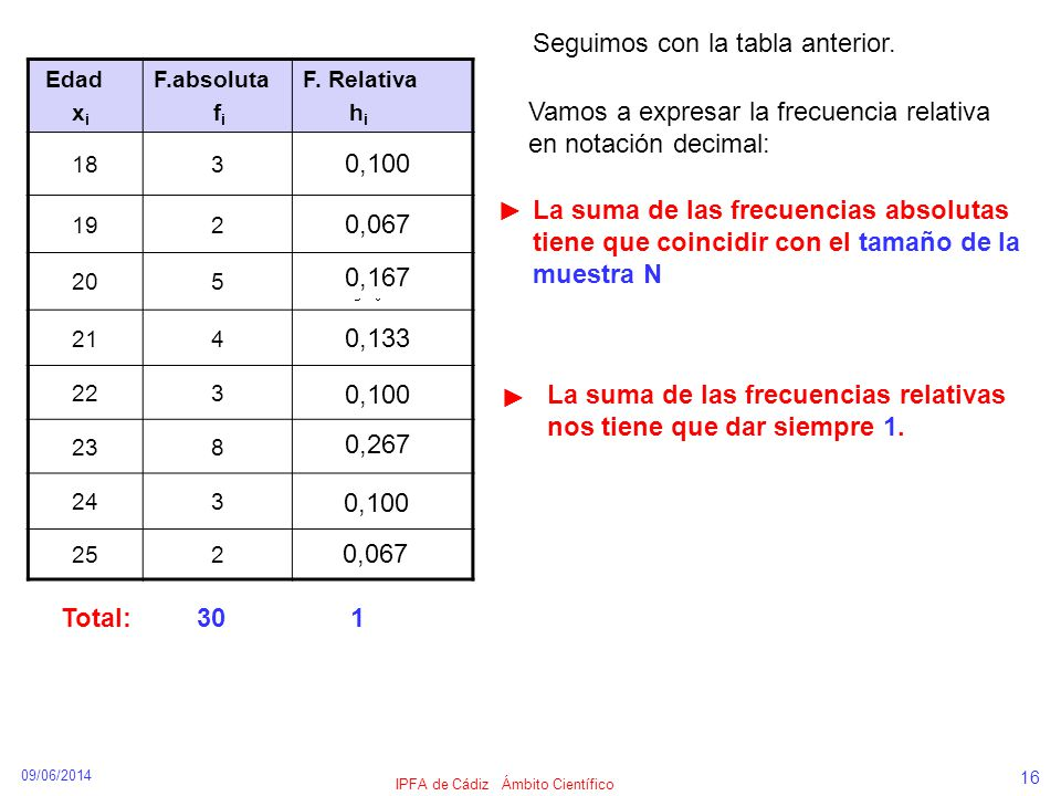 09/06/2014 IPFA de Cádiz Ámbito Científico 16 Edad x i F.absoluta f i F. Relativa h i 183 192 205 214 223 238 243 252 0,100 0,067 0,167 0,133 0,100 0,