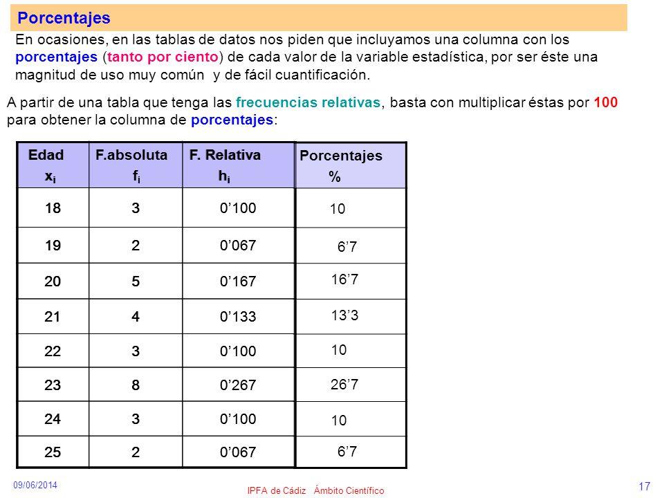 09/06/2014 IPFA de Cádiz Ámbito Científico 17 Porcentajes En ocasiones, en las tablas de datos nos piden que incluyamos una columna con los porcentaje