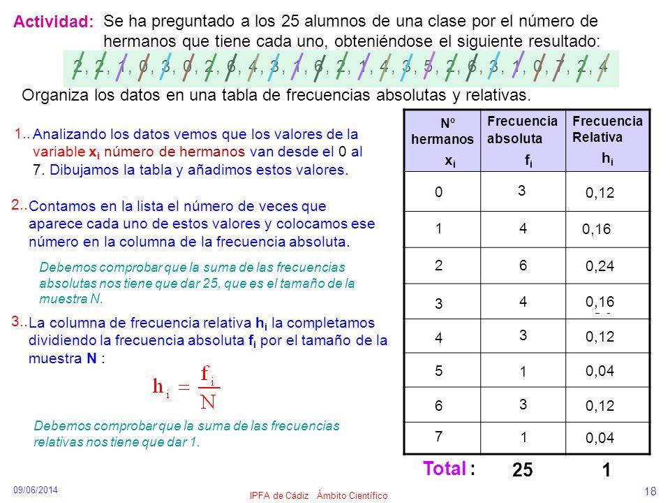 09/06/2014 IPFA de Cádiz Ámbito Científico 18 Actividad: Se ha preguntado a los 25 alumnos de una clase por el número de hermanos que tiene cada uno,
