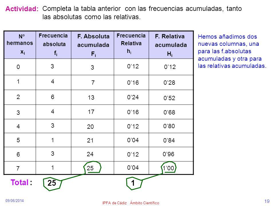 09/06/2014 IPFA de Cádiz Ámbito Científico 19 Actividad: Completa la tabla anterior con las frecuencias acumuladas, tanto las absolutas como las relat