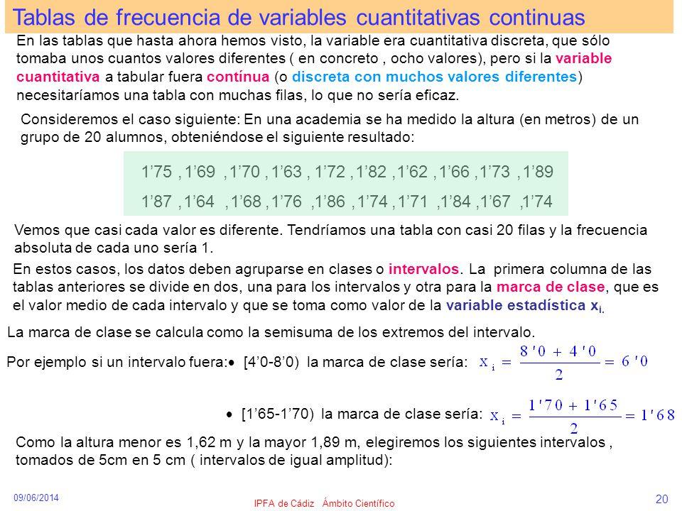 09/06/2014 IPFA de Cádiz Ámbito Científico 20 En estos casos, los datos deben agruparse en clases o intervalos. La primera columna de las tablas anter