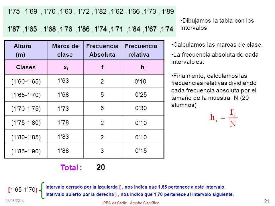 09/06/2014 IPFA de Cádiz Ámbito Científico 21 175,169170,,,,,,,,,, 163172182162166173189 187165168,176,174,186,171,184,167,174 Altura (m) Marca de cla
