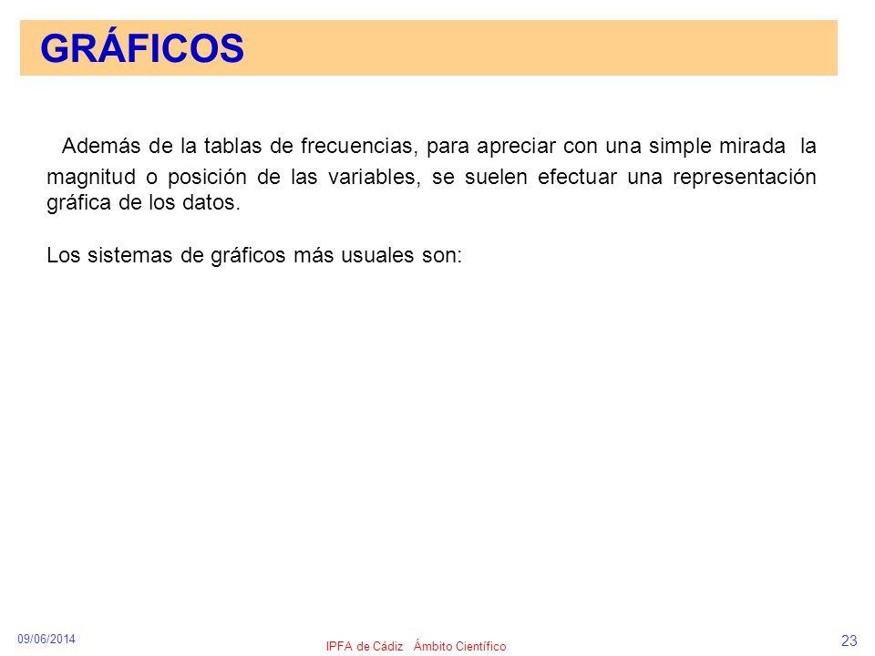09/06/2014 IPFA de Cádiz Ámbito Científico 23 GRÁFICOS Además de la tablas de frecuencias, para apreciar con una simple mirada la magnitud o posición