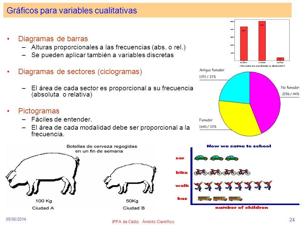 09/06/2014 IPFA de Cádiz Ámbito Científico 24 Gráficos para variables cualitativas Diagramas de barras –Alturas proporcionales a las frecuencias (abs.