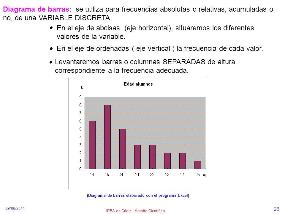 09/06/2014 IPFA de Cádiz Ámbito Científico 26 Diagrama de barras: se utiliza para frecuencias absolutas o relativas, acumuladas o no, de una VARIABLE