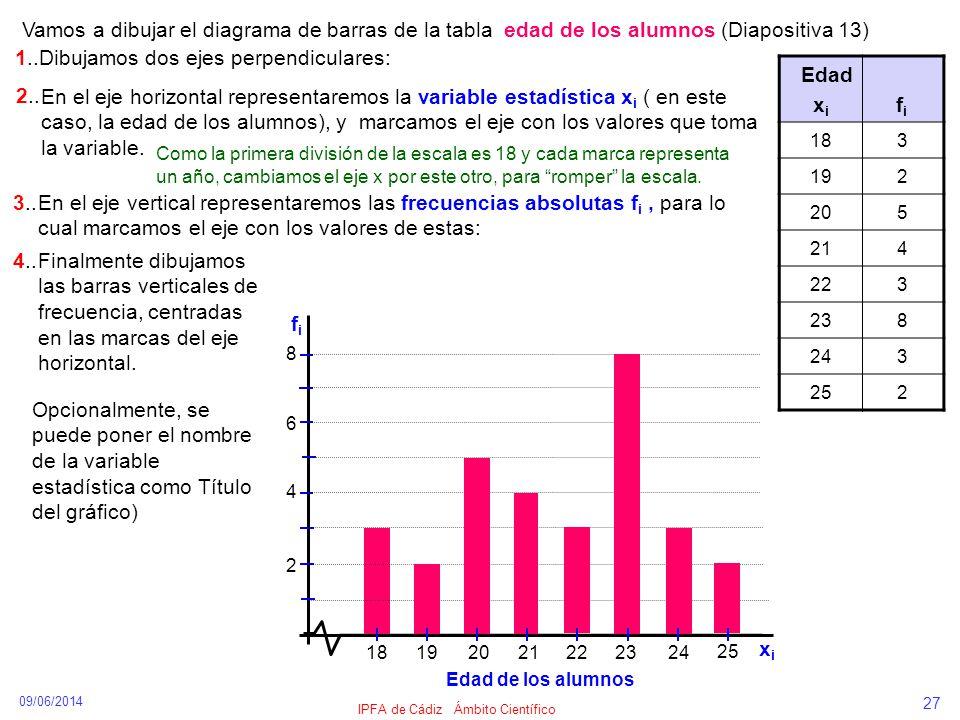 09/06/2014 IPFA de Cádiz Ámbito Científico 27 Edad x i f i 183 192 205 214 223 238 243 252 Vamos a dibujar el diagrama de barras de la tabla edad de l