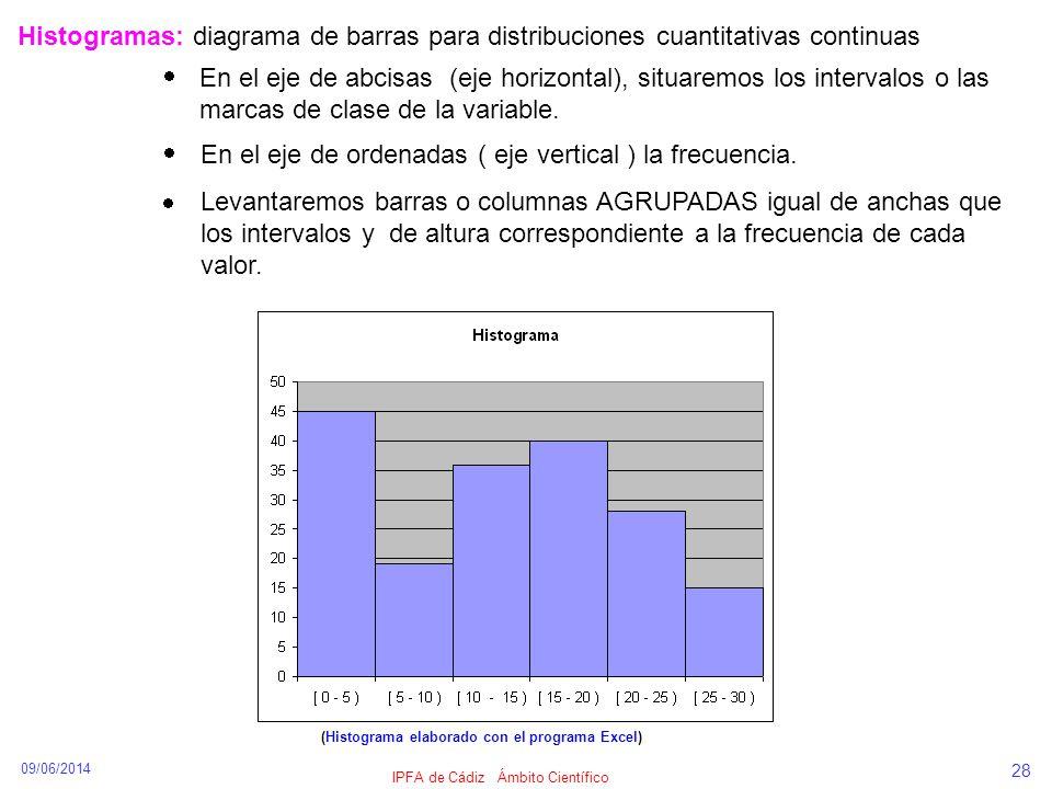 09/06/2014 IPFA de Cádiz Ámbito Científico 28 Histogramas: diagrama de barras para distribuciones cuantitativas continuas Levantaremos barras o column